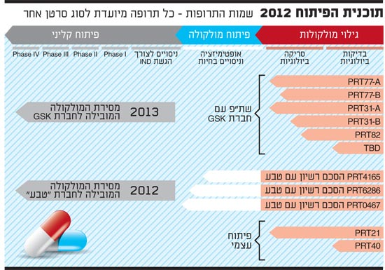תוכנית הפיתוח 2012